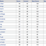 2011 Bracket Challenge Standings after the Sweet 16