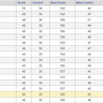 2011 Bracket Challenge Standings before the Sweet 16