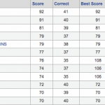 2011 Bracket Challenge Standings after the Final Four