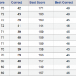 2012 Bracket Challenge Standings after the Sweet 16
