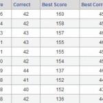 Bracket Challenge Standings after the Elite 8