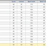 2013 Bracket Challenge Standings After Week 1