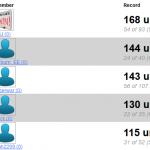2013 WarBlogle.com Bracket Challenge Final Standings