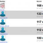 2013 Bracket Challenge Standings After Week 2