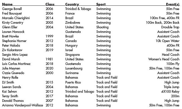 WarBlogle.com - Schedule for Auburn in 2016 Summer Olympics