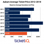 Secondary Market Prices For Auburn Football Tickets Down 35% Since Last Season